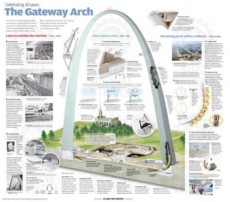 Gateway Arch Buzzmachine Studiosbuzzmachine Studios